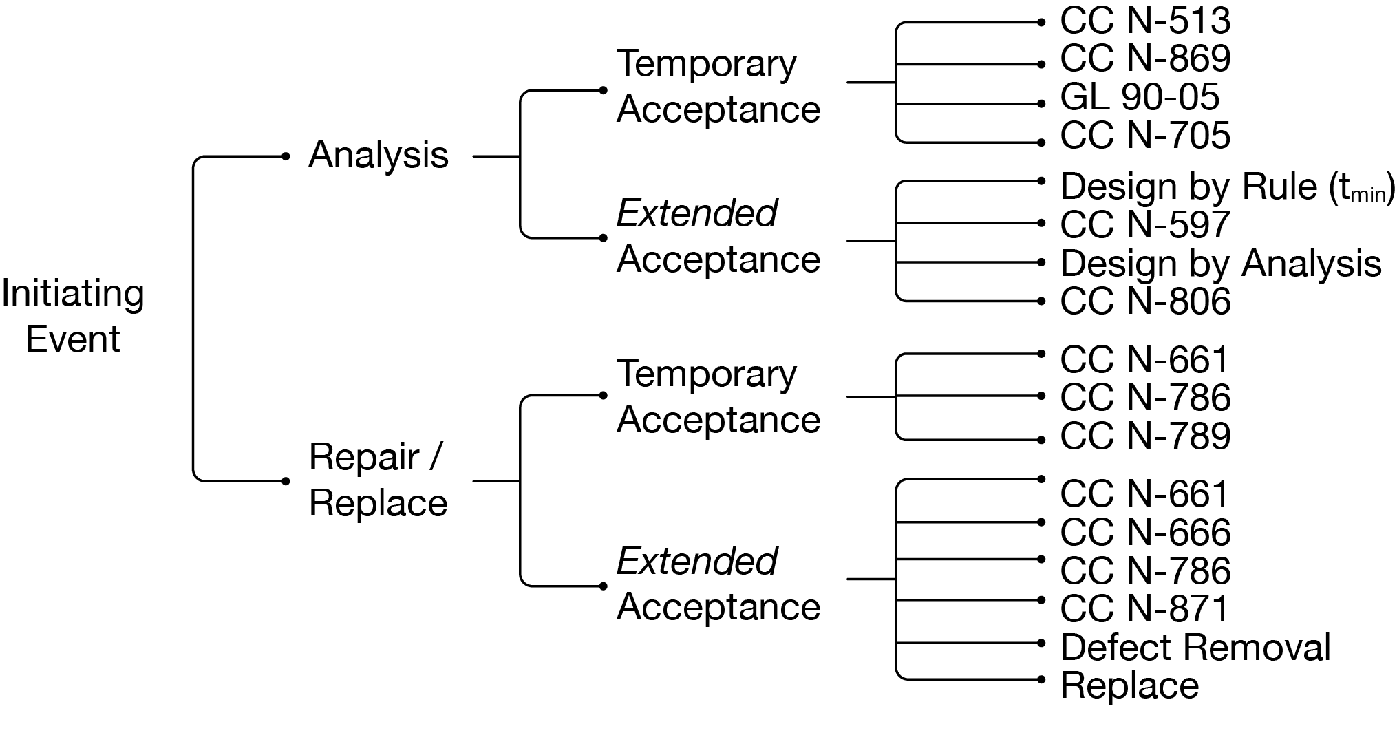 SIPE 4.0 Flaw Evaluation Decision Tree